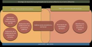 Proceso_ADI